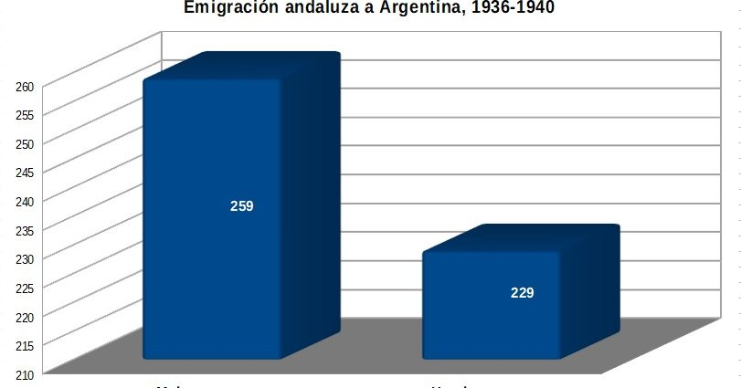 Comparación de la emigración andaluza femenina y masculina a Argentina en 1936-1940. Elaboración propia a partir de los datos de Mª Enriqueta Cózar.