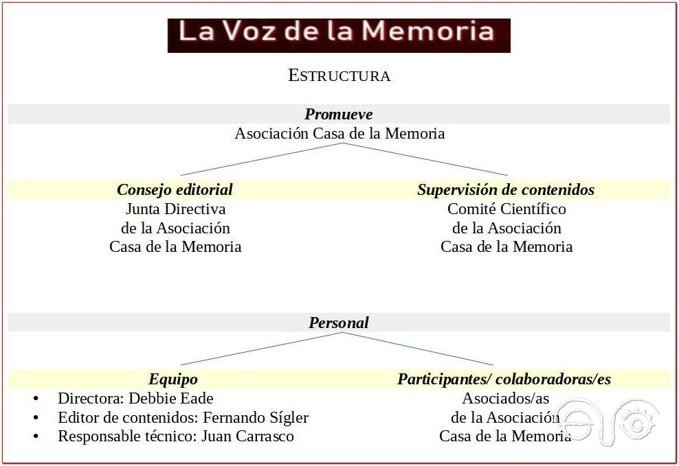 Estructura de La Voz de la Memoria.