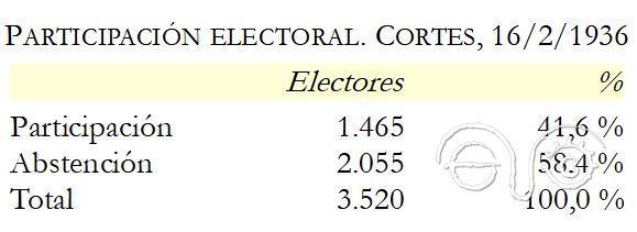 Participación electoral en Cortes de la Fra.