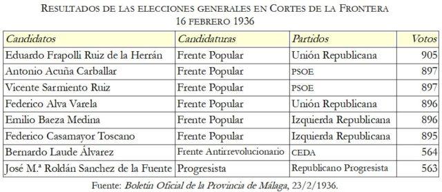 Resultado electoral en Cortes de la Fra.