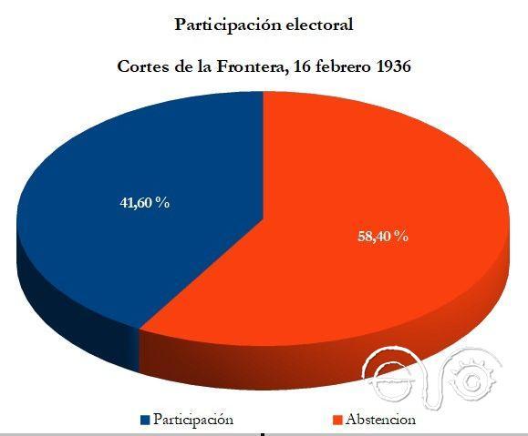 Participación electoral en Cortes de la Frontera.