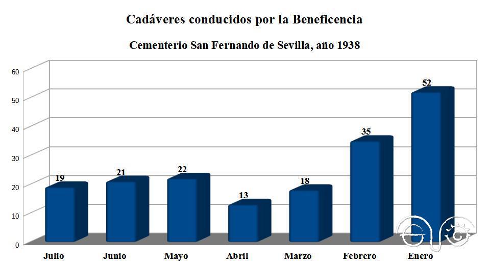 Cadáveres recogidos por la Beneficencia y enterrados en el cementerio de San Fernando de Sevilla en 1938 (con datos expuestos en orden cronológico). inverso).