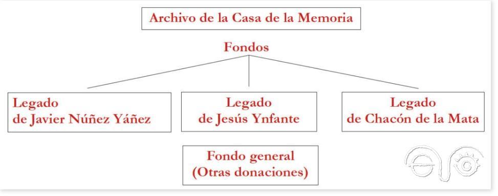 Esquema de los fondos del Archivo de la Casa de la Memoria.